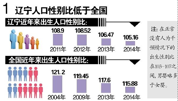 出生人口性别比_全国人口性别比